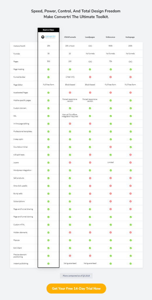 convertri features compared to competitors